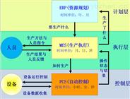 DF-MES选矿生产制造执行系统