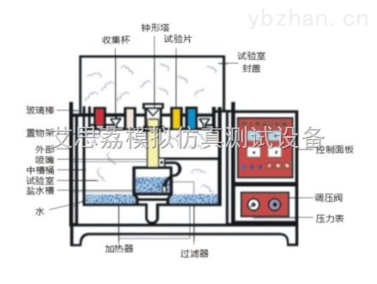 沈阳温湿度盐雾腐蚀测试箱适用标准技术参数