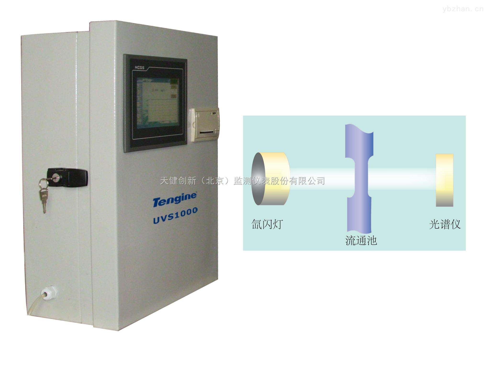 UVS 光譜法在線有機物分析儀