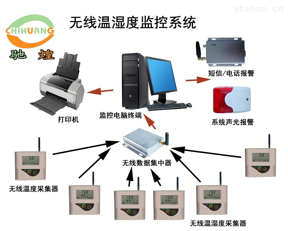 温湿度环境监控系统(485组网)