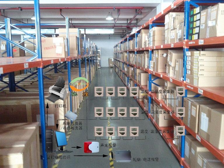 温湿度环境监测系统(仓库)