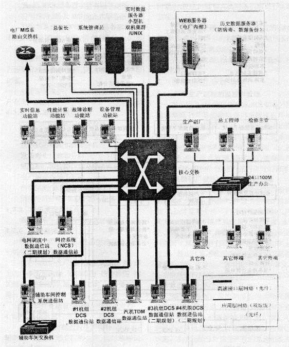 定洲发电厂厂级监控信息系统的规划设计