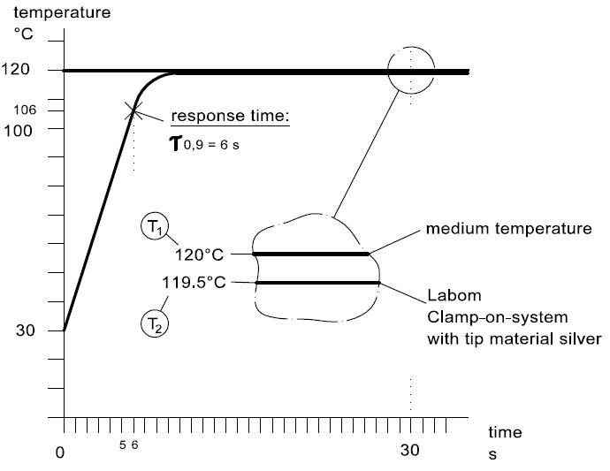 ga261-labom电阻温度计中国区供应