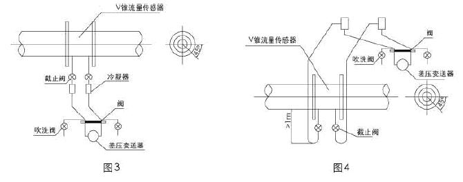 测量气体流量 a、差压变送器最好安装在V锥流量传感器的上方(图5),这样可以使导压管内所产生的冷凝液流回管道。 b、如果变送器不得不安装在V锥流量传感器的下方(图6),为了减少水分凝结在导压管内,应从V锥传感器引出的导压管装U型弯管,且弯头上端至少高于管道中心1米。 c、在水平或倾斜的管道上,为了避免管道中冷凝液进入导压管,导压管应自V锥流量传感器的水平中心线上半部引出。 d、若气体中含有污物或灰尘,在导压管的转弯地方应安装十字接头,以便清洗或吹扫。