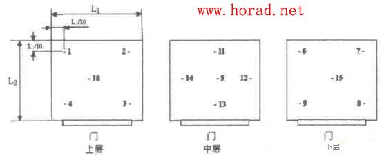 图3盐雾箱容积大于2m3温度测量点布放位置