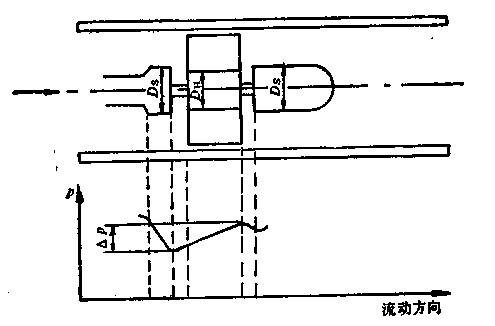 (3)前置扩展器 前置扩展器由磁电感应变换器与扩展整形电路两有些