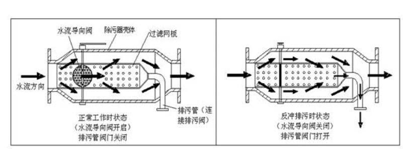 青州空调反冲洗过滤器技术参数 工作压力:≤1.0MPa 工作温度:≤100 压损:≤0.015MPa 过滤精度:d=1.0mm 其他:工作压力、过滤精度及规格尺寸可按用户要求特殊制造,法兰连接尺寸按GB-9119.8-88。 青州空调反冲洗过滤器安装与使用 全自动反冲洗过滤器宜水平或垂直安装,当垂直安装时,水流方向应该是自上而下,安装时应注意外壳上箭头方向必须与水流一致,正常运行时,蝶阀处于开启状态,当需要排污时,关闭蝶阀,打开排污阀直至排出水质变清为止。关闭排污阀,开启蝶