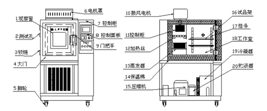 品牌恒温恒湿箱设计图以及结构详解