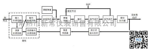 SMC阀门定位器IP8101-031的动作原理概述 当输入电流(DC4~20mA)增大时,通过基板(8)的输入处理回路,演算处理回路,输出处理回路,输入到转矩电机(12)线圈的电流发生变化,以板簧(11)为支点的电枢(13)摆动。随着此动作,挡板(5)和喷嘴(6)的间隙打开,喷嘴内背压下降。由此,先导阀(1)内的排气阀芯(7)向右移动,OUT.