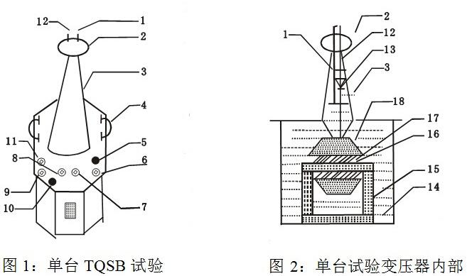 变压器外部结构示意图 1短路杆D 2均压球 3高压套管 4变压器提手 5油阀 6、7次压输入a、x 8、9测量端子E F 10变压器外壳接地端 11高压尾 12高压输出A 13高压硅堆 14变压器油 15铁芯 16次低压绕组 17测量绕组 18二次高压绕组 在TQSB试验变压器中,a、x为低压输入端子,E、F为低度表测量端子,A、X为高压输出。 高压试验变压器厂家注意事项: 1、按照您所进行的试验接好工作线路。试验变压器的外壳以及操作系统的外壳必须可靠接地,试验变压器的高压
