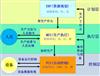 生产制造执行系统(DF-MES)